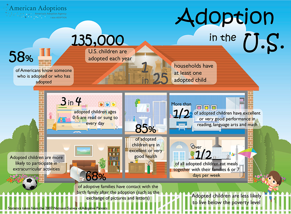 Adoption in the US infographic - smaller